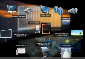 内蒙多媒体互动系统